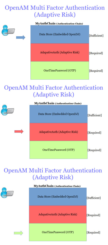 ForgeRock OpenAM Multi Factor Authentication Using Adaptive Risk Authentication Module & OTP