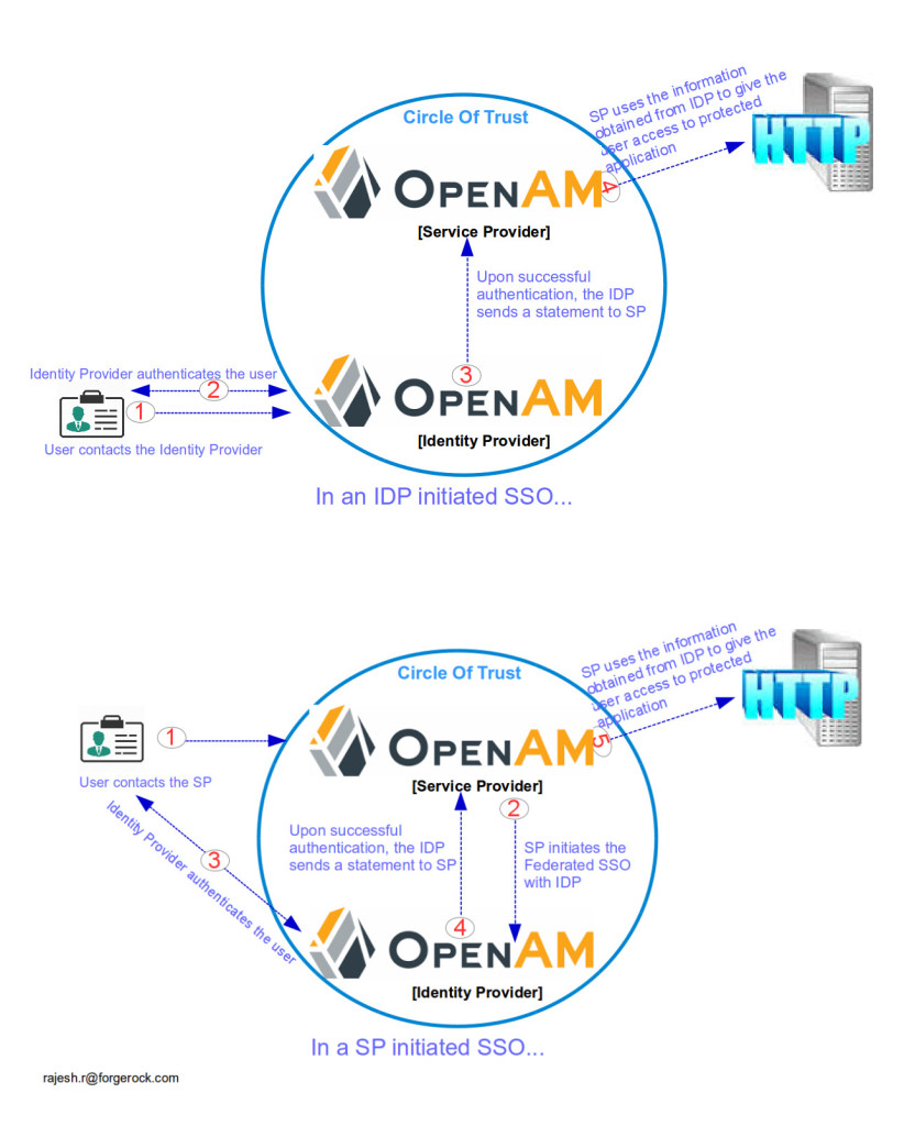 ForgeRock OpenAM Federation Using SAMLv2