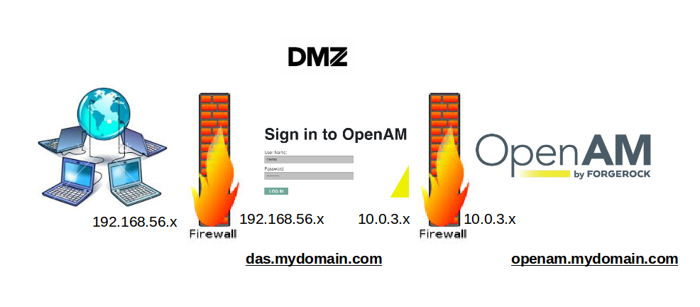 Distributed Authentication in ForgeRock OpenAM
