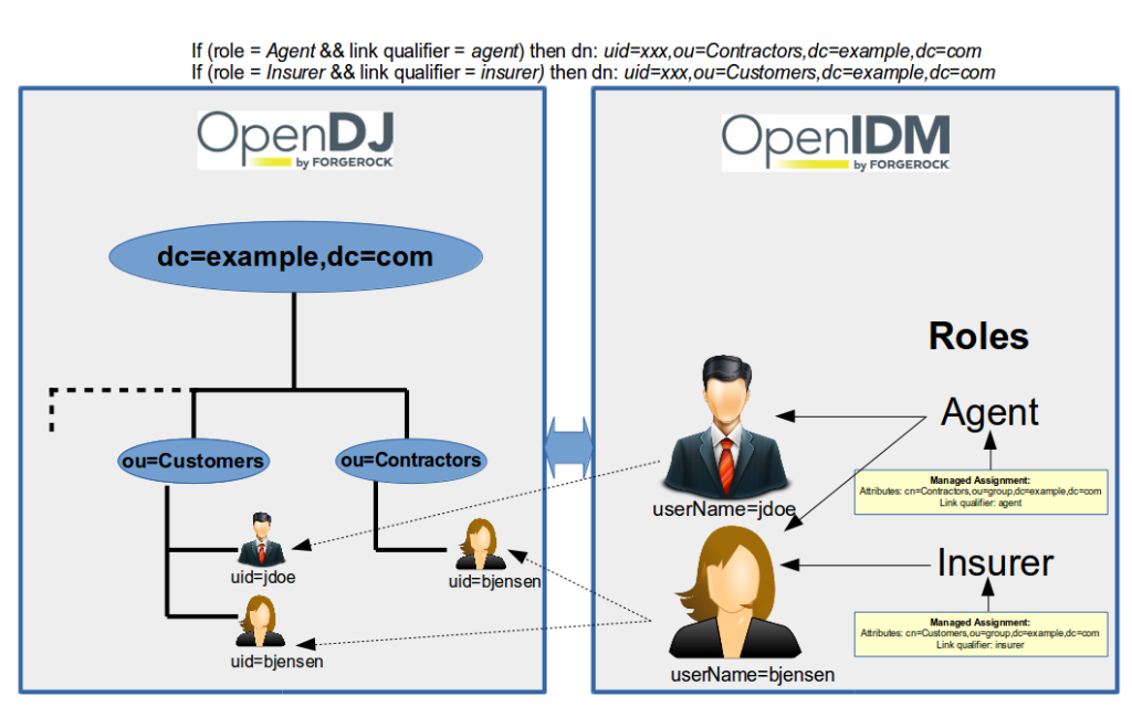ForgeRock OpenIDM 4:  Multi Account Linking