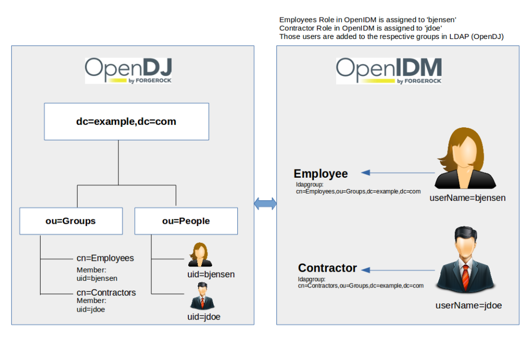 Configuring Roles in ForgeRock OpenIDM 4