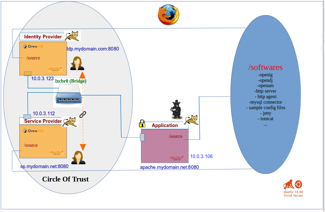 Using SAML Assertion Attributes in ForgeRock OpenAM