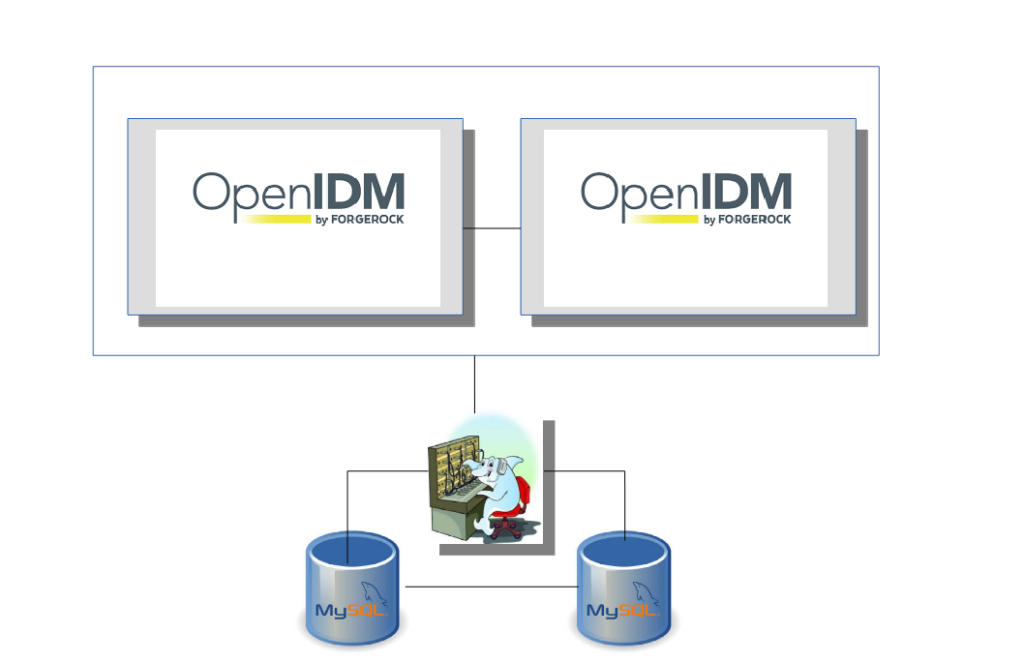 ForgeRock OpenIDM 4 High Available Configuration