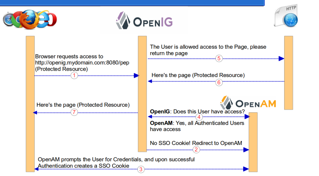 ForgeRock OpenIG 4 As ForgeRock OpenAM 13 Policy Enforcement Point