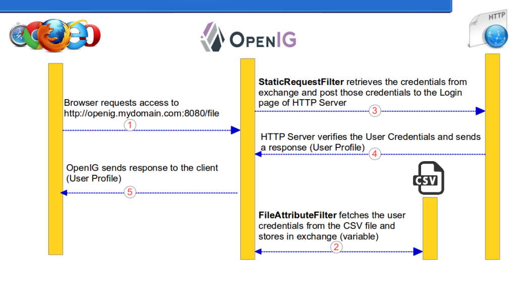 ForgeRock OpenIG 4 - Getting Credentials from File Datastore