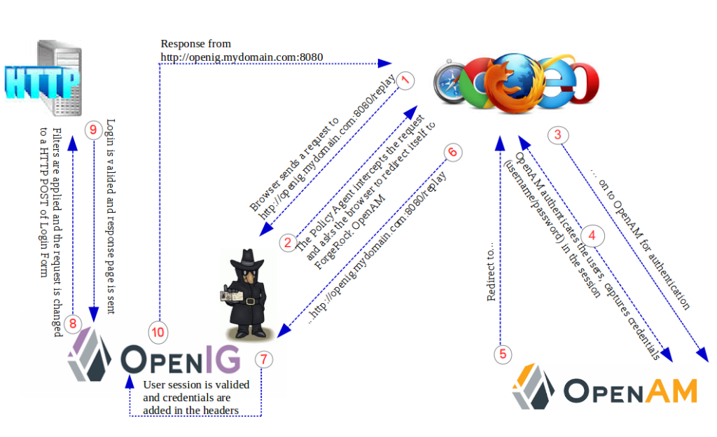 ForgeRock OpenIG 4 – Getting Credentials from ForgeRock OpenAM 13